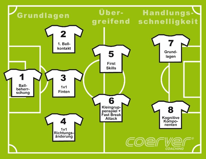 coerver grassroots